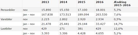 Registreringen af nye lastbiler ligger 5 procent over sidste år
