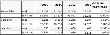 Antallet af nyregistrede lastbiler ligger over 2017-niveau